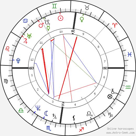 Yves Godard день рождения гороскоп, Yves Godard Натальная карта онлайн