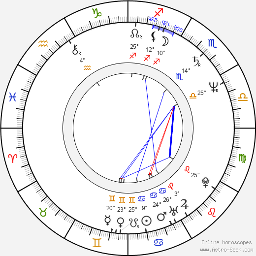 Andrew Divoff birth chart, biography, wikipedia 2018, 2019