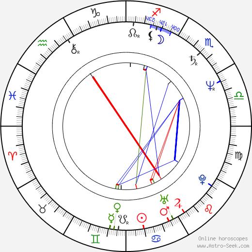 Эндрю Дивофф Andrew Divoff день рождения гороскоп, Andrew Divoff Натальная карта онлайн