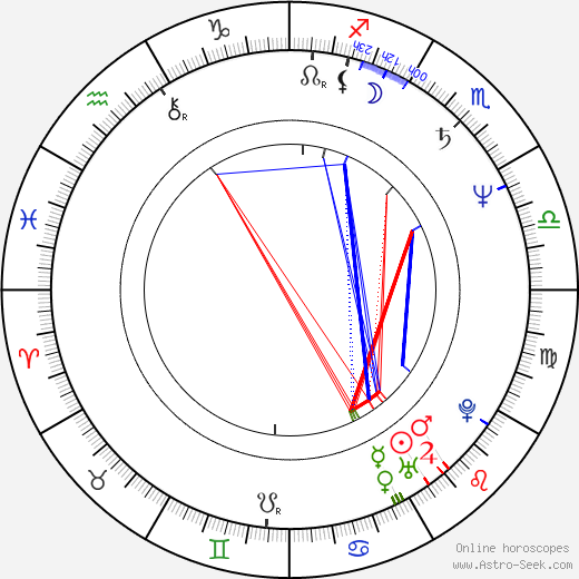Anny Papa tema natale, oroscopo, Anny Papa oroscopi gratuiti, astrologia