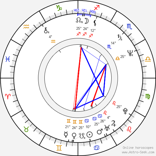 Bruce Altman birth chart, biography, wikipedia 2019, 2020