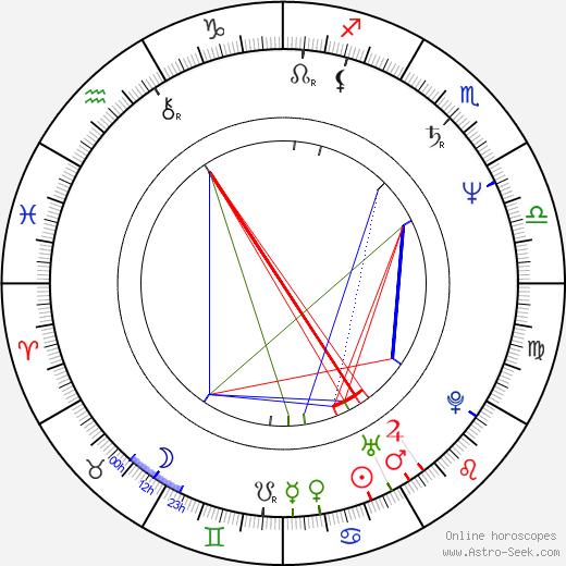 Carlos Iglesias birth chart, Carlos Iglesias astro natal horoscope, astrology