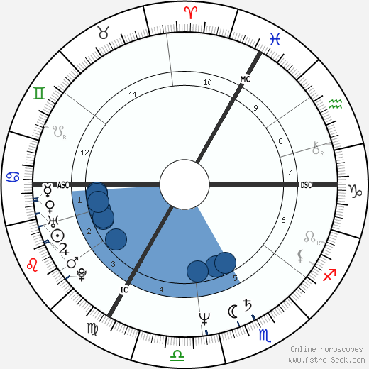 Carol Duval-Leroy wikipedia, horoscope, astrology, instagram