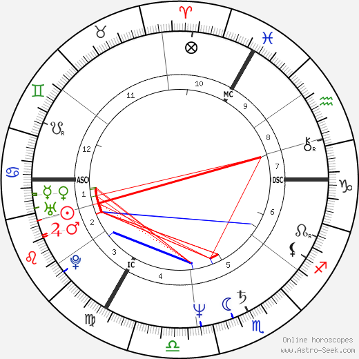 Carol Duval-Leroy tema natale, oroscopo, Carol Duval-Leroy oroscopi gratuiti, astrologia