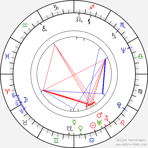 Christian Tramitz birth chart, Christian Tramitz astro natal horoscope, astrology