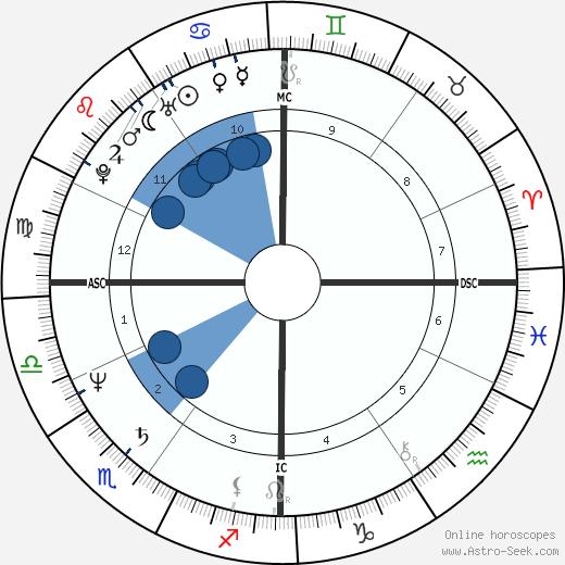 Dalton McGuinty wikipedia, horoscope, astrology, instagram