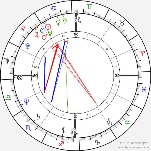 Dalton McGuinty tema natale, oroscopo, Dalton McGuinty oroscopi gratuiti, astrologia