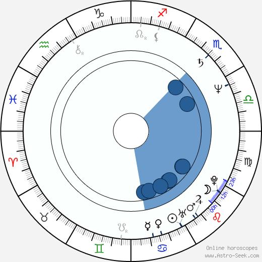 Dan Chisu wikipedia, horoscope, astrology, instagram