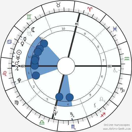 Giorgio Corbelli wikipedia, horoscope, astrology, instagram