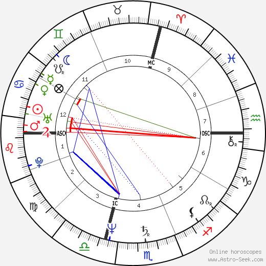 Giorgio Corbelli tema natale, oroscopo, Giorgio Corbelli oroscopi gratuiti, astrologia