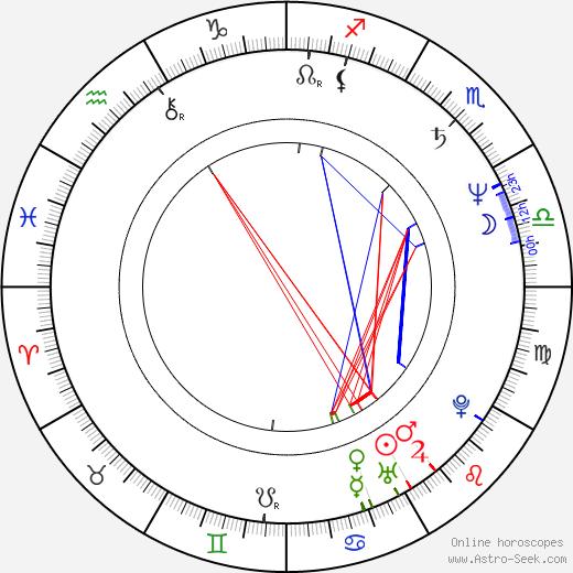 Иман (значения) Iman день рождения гороскоп, Iman Натальная карта онлайн