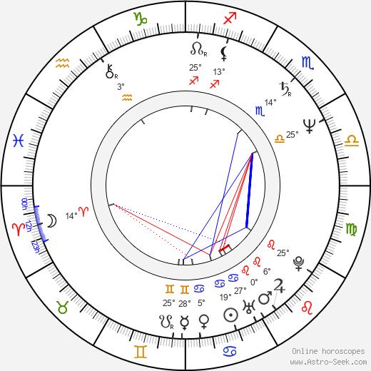 Imola Gáspár birth chart, biography, wikipedia 2019, 2020