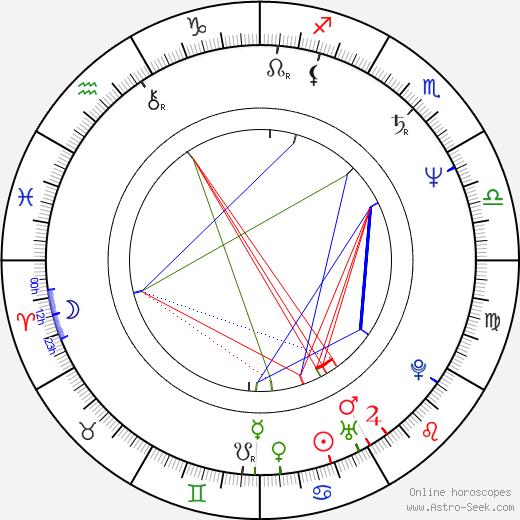 Imola Gáspár astro natal birth chart, Imola Gáspár horoscope, astrology