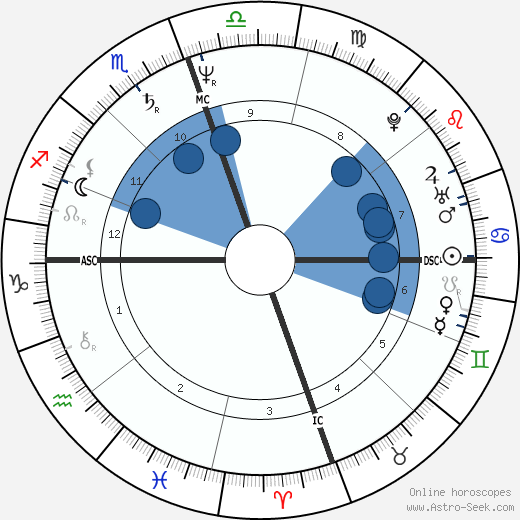 Jean West wikipedia, horoscope, astrology, instagram
