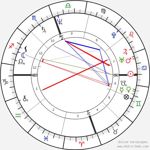 Jean West tema natale, oroscopo, Jean West oroscopi gratuiti, astrologia