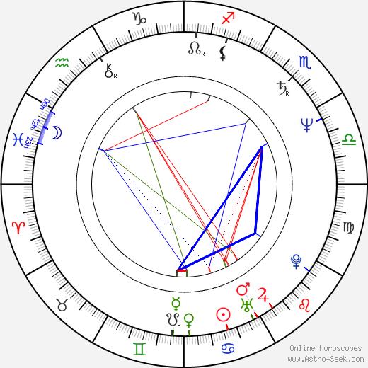 Jimmy Smits tema natale, oroscopo, Jimmy Smits oroscopi gratuiti, astrologia