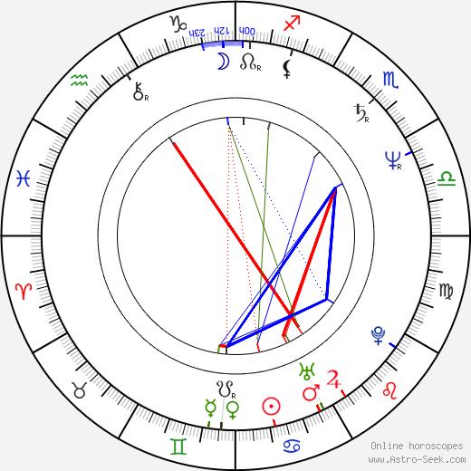 John Waite birth chart, John Waite astro natal horoscope, astrology