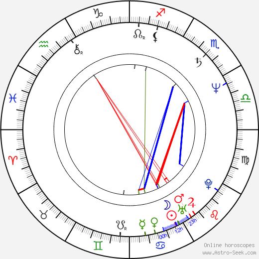 Kiyoshi Kurosawa birth chart, Kiyoshi Kurosawa astro natal horoscope, astrology