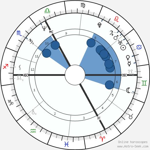 Ko Hashiguchi wikipedia, horoscope, astrology, instagram