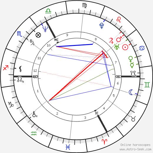 Ko Hashiguchi день рождения гороскоп, Ko Hashiguchi Натальная карта онлайн