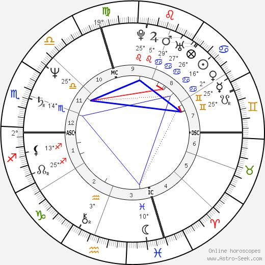 Lisa Banes birth chart, biography, wikipedia 2018, 2019
