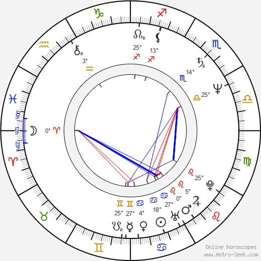 Mariana Buruiana birth chart, biography, wikipedia 2019, 2020
