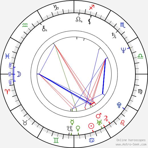 Mariana Buruiana birth chart, Mariana Buruiana astro natal horoscope, astrology