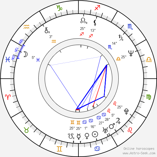Martin Kákoš birth chart, biography, wikipedia 2020, 2021