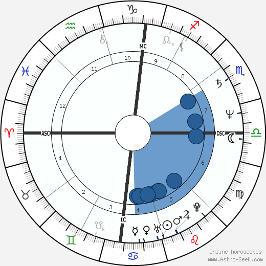 Miguel Esteves Cardoso horoscope, astrology, sign, zodiac, date of birth, instagram