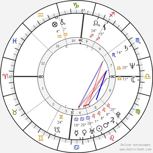 Miguel Esteves Cardoso birth chart, biography, wikipedia 2020, 2021