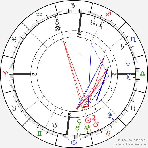 Miguel Esteves Cardoso день рождения гороскоп, Miguel Esteves Cardoso Натальная карта онлайн