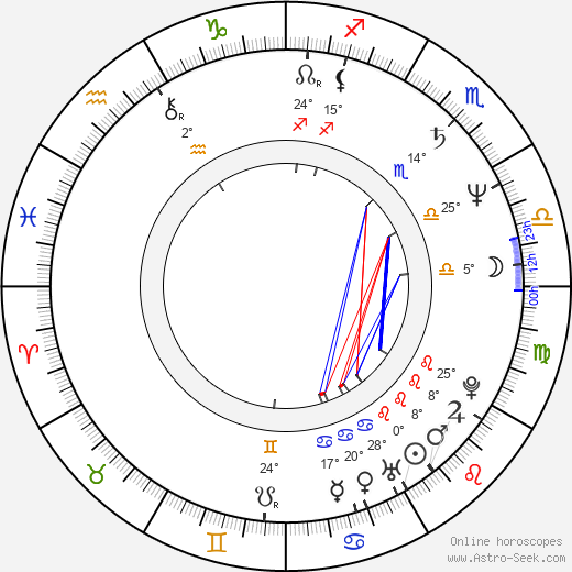 Miroslav Babuský birth chart, biography, wikipedia 2017, 2018