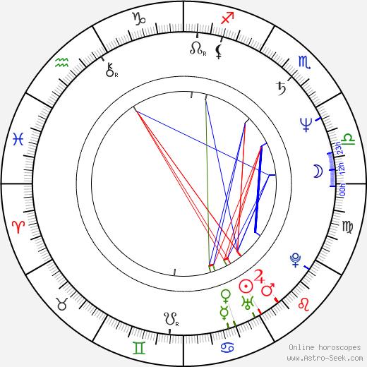 Miroslav Babuský astro natal birth chart, Miroslav Babuský horoscope, astrology
