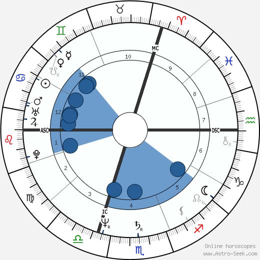 Nicole Lepecheux wikipedia, horoscope, astrology, instagram