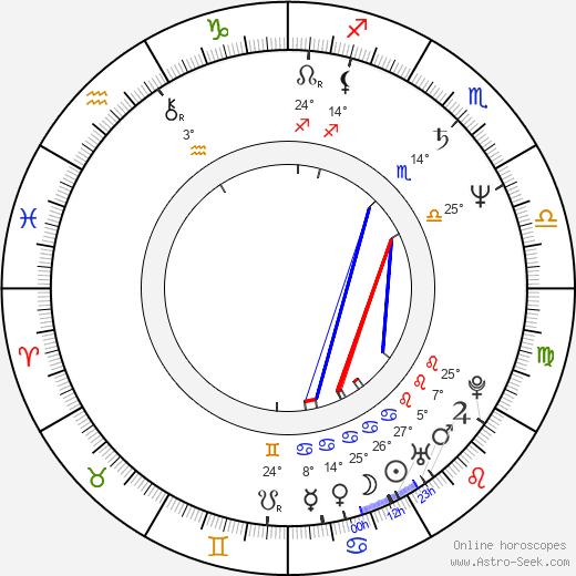 Ralph Bohn birth chart, biography, wikipedia 2018, 2019