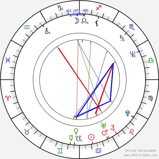 Rosie Malek-Yonan birth chart, Rosie Malek-Yonan astro natal horoscope, astrology