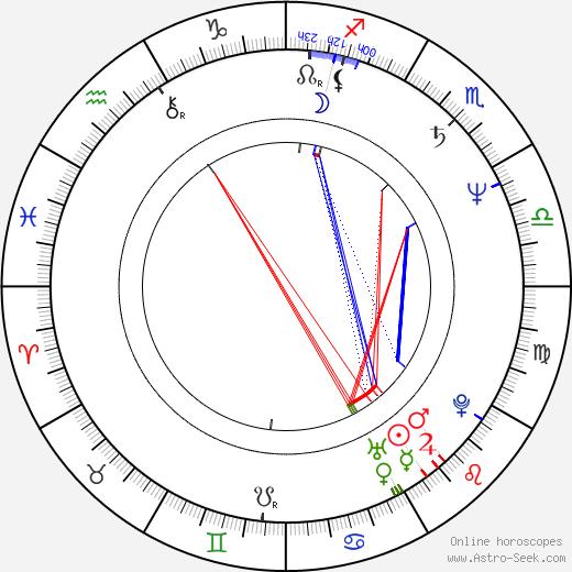 Stanislav Huml день рождения гороскоп, Stanislav Huml Натальная карта онлайн
