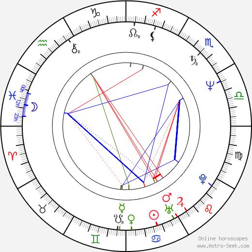 Sylwester Maciejewski tema natale, oroscopo, Sylwester Maciejewski oroscopi gratuiti, astrologia