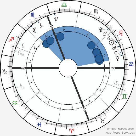 Terumi Kondo wikipedia, horoscope, astrology, instagram