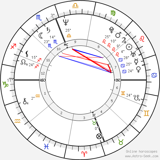 Terumi Kondo birth chart, biography, wikipedia 2019, 2020