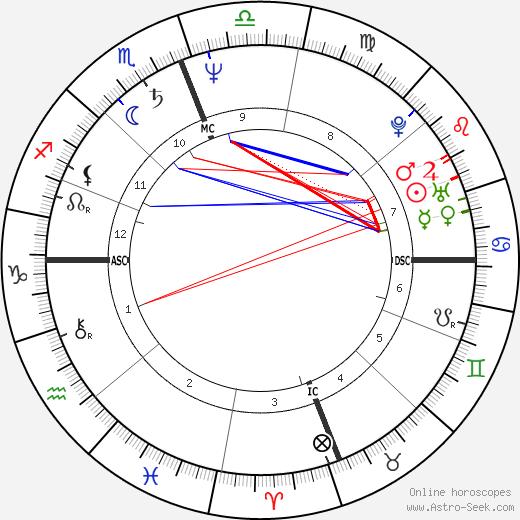 Terumi Kondo birth chart, Terumi Kondo astro natal horoscope, astrology