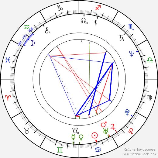 Vladislava Milosavljevic birth chart, Vladislava Milosavljevic astro natal horoscope, astrology