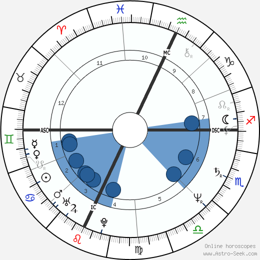 Walter Veltroni wikipedia, horoscope, astrology, instagram