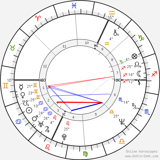 Walter Veltroni birth chart, biography, wikipedia 2018, 2019