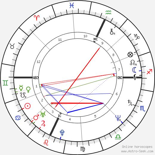 Вальтер Вельтрони Walter Veltroni день рождения гороскоп, Walter Veltroni Натальная карта онлайн