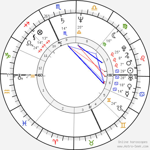 Willem Dafoe birth chart, biography, wikipedia 2018, 2019