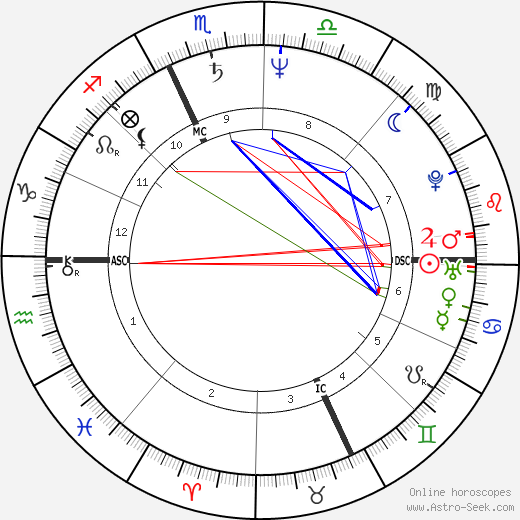 Willem Dafoe astro natal birth chart, Willem Dafoe horoscope, astrology