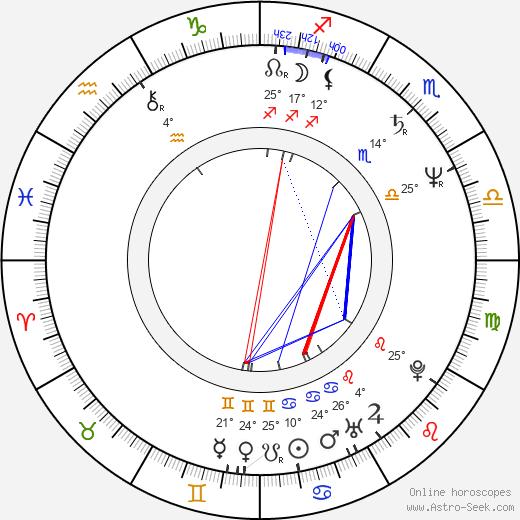 Yo-seop Hong birth chart, biography, wikipedia 2020, 2021