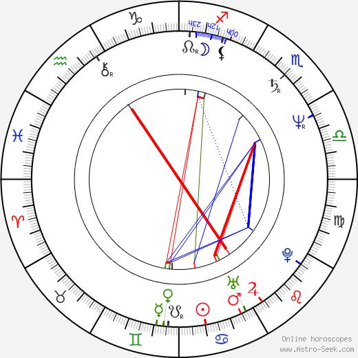 Yo-seop Hong birth chart, Yo-seop Hong astro natal horoscope, astrology