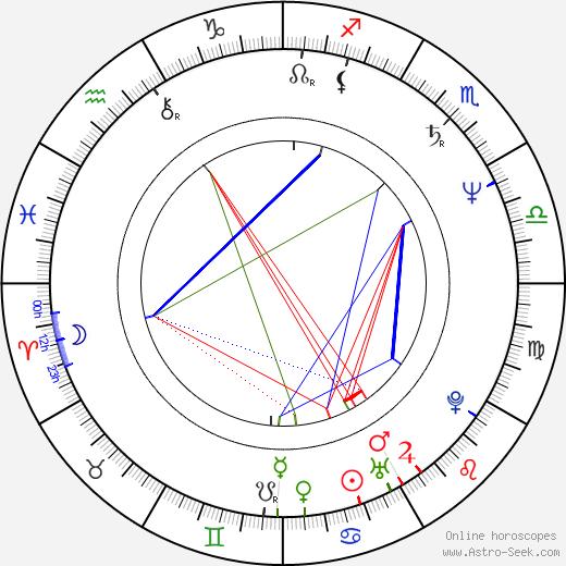 Zdeněk David tema natale, oroscopo, Zdeněk David oroscopi gratuiti, astrologia